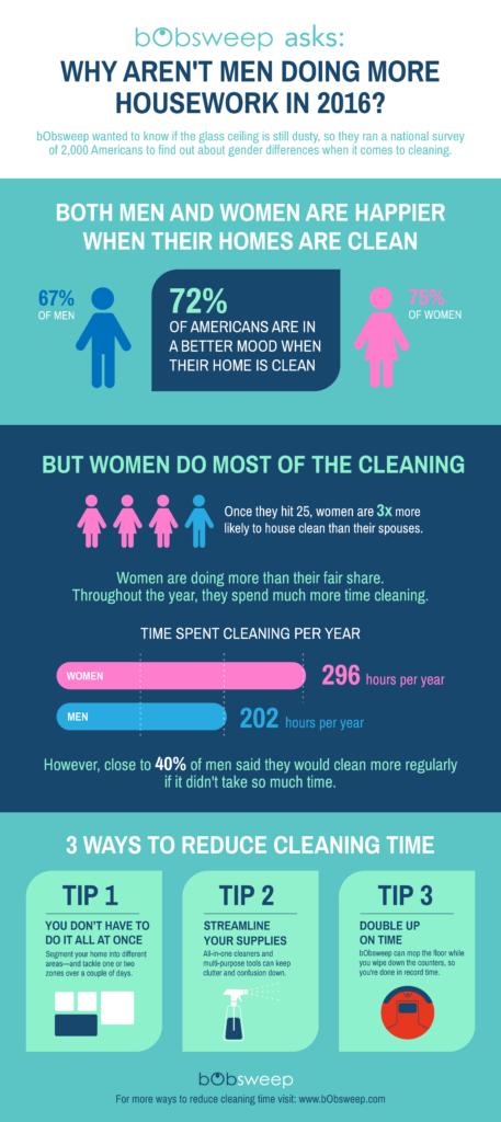 bObsweep Gender Infographic_v6-01